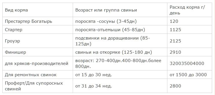 Нормы кормления свиней - таблица